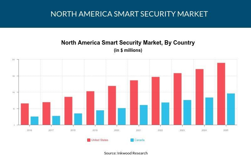 North America Smart Security Market