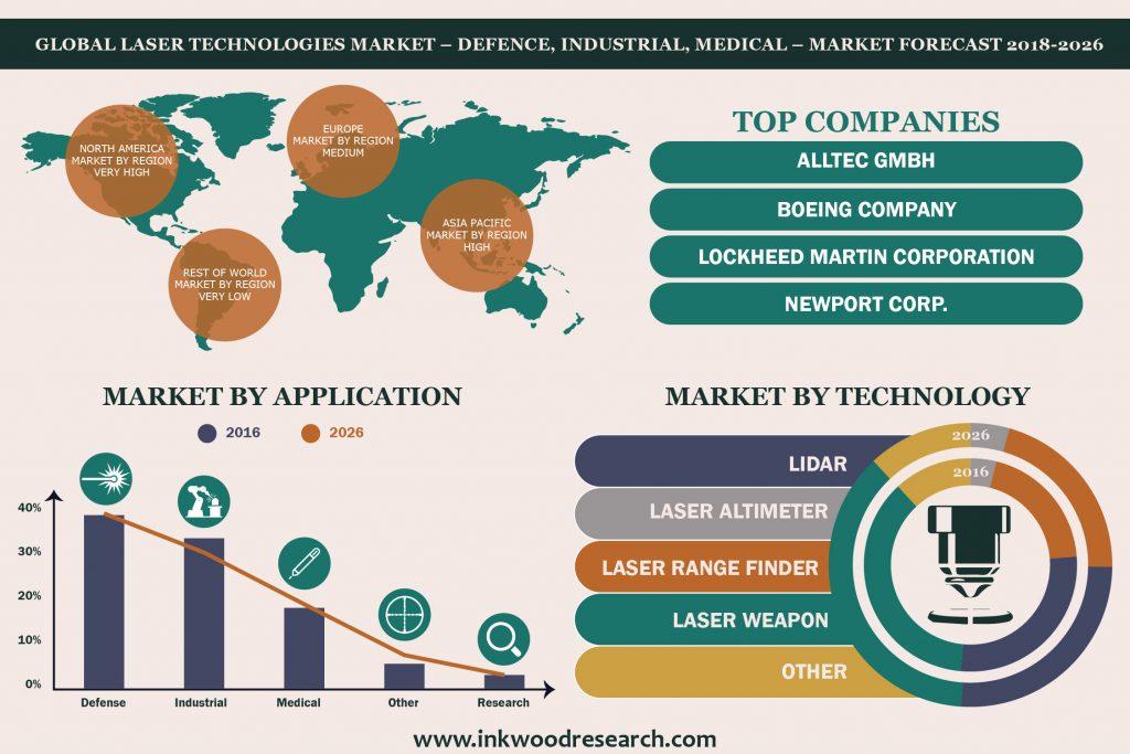 Laser Technologies Market