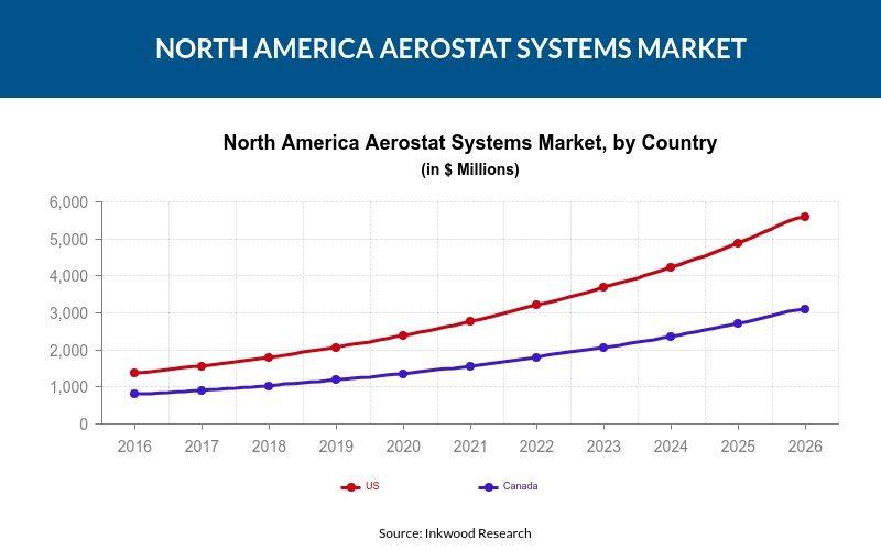 North America Aerostat Systems Market