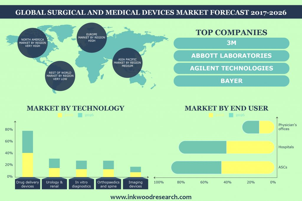 Surgical and Medical Devices Market