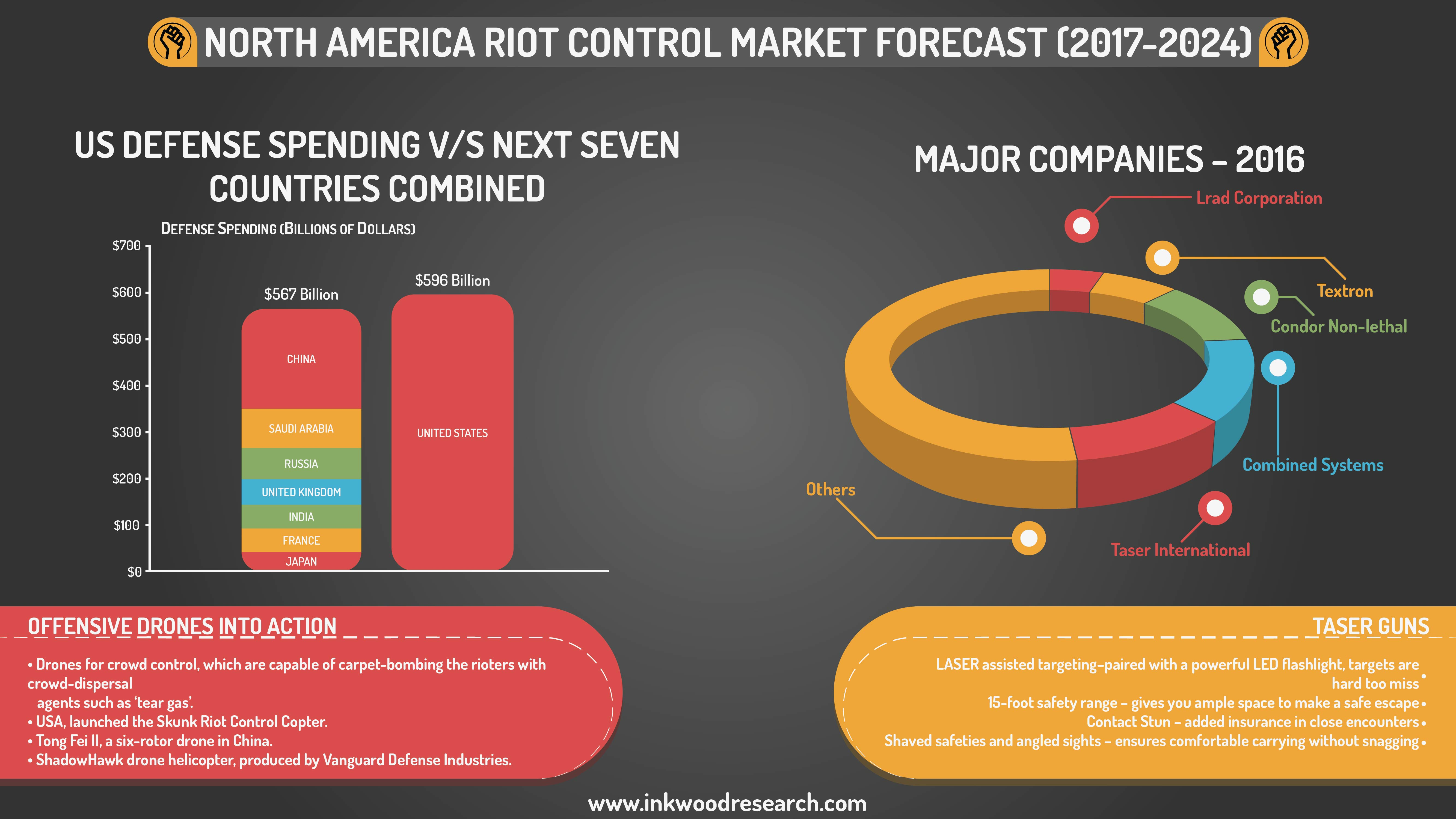 North america Riot Control Infographic by inkwoodresearch