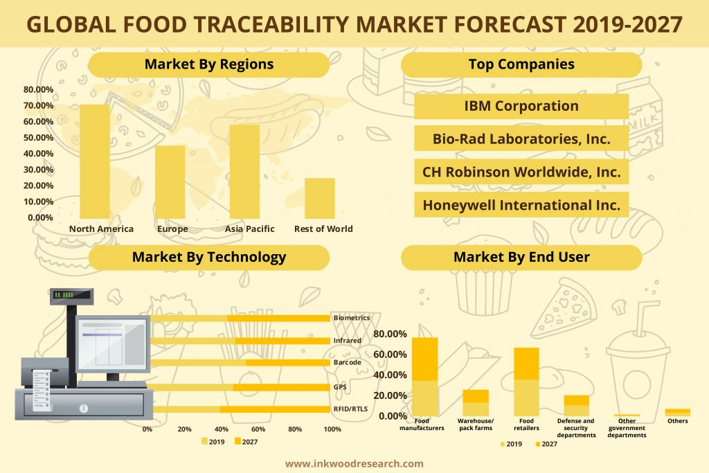 market for food traceability will grow with an anticipated CAGR of 6.19%