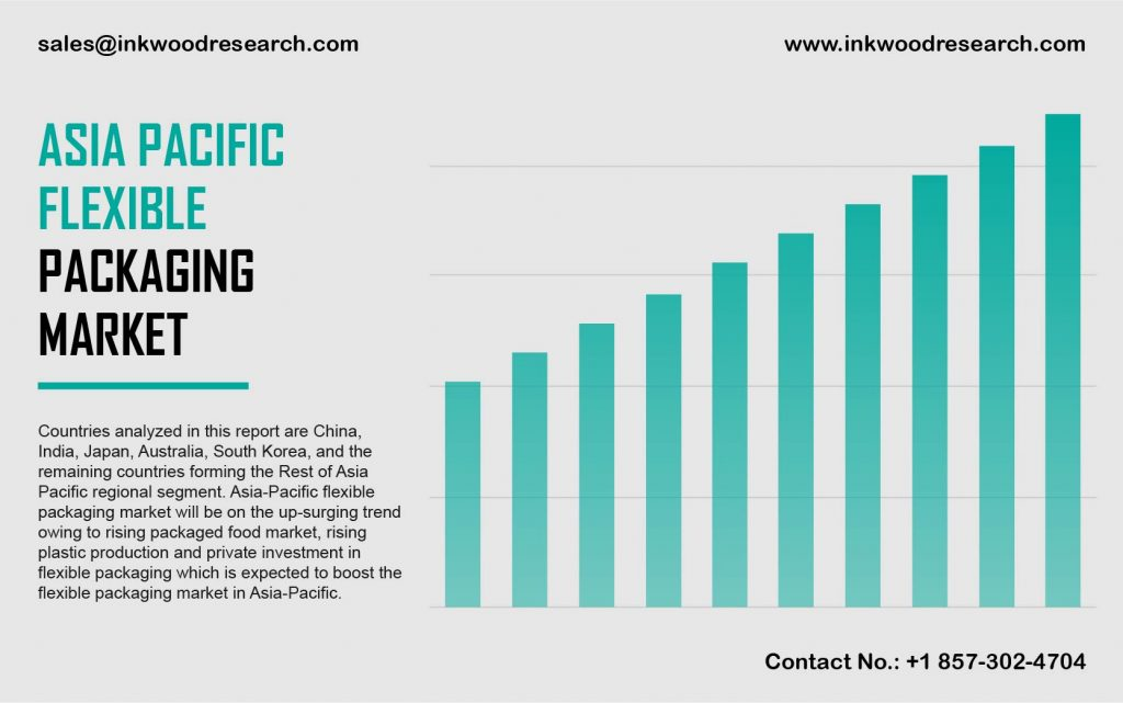 Asia Pacific Packaging Market