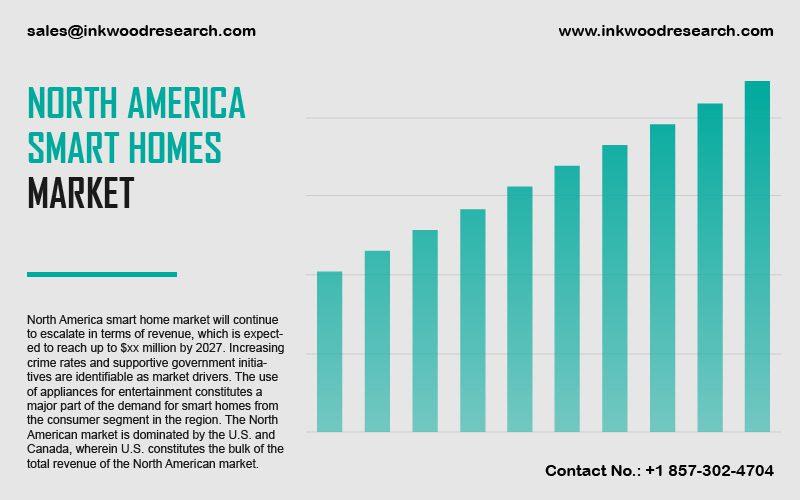 North America Smart Homes Market