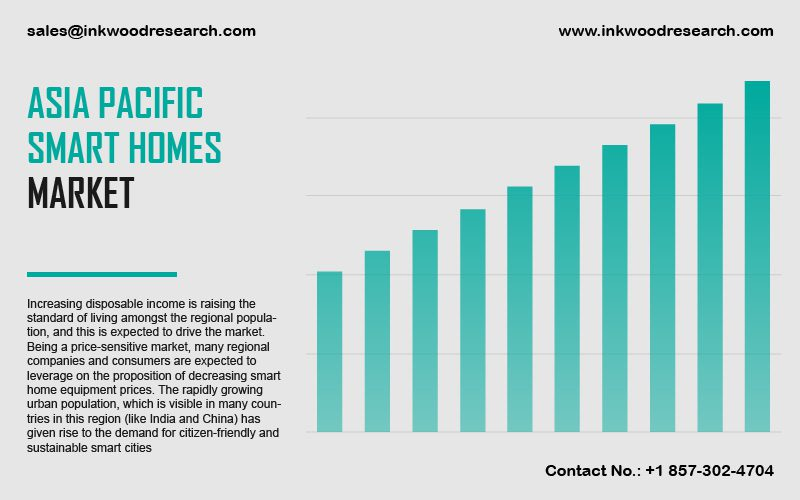 Asia Pacific Smart Homes Market