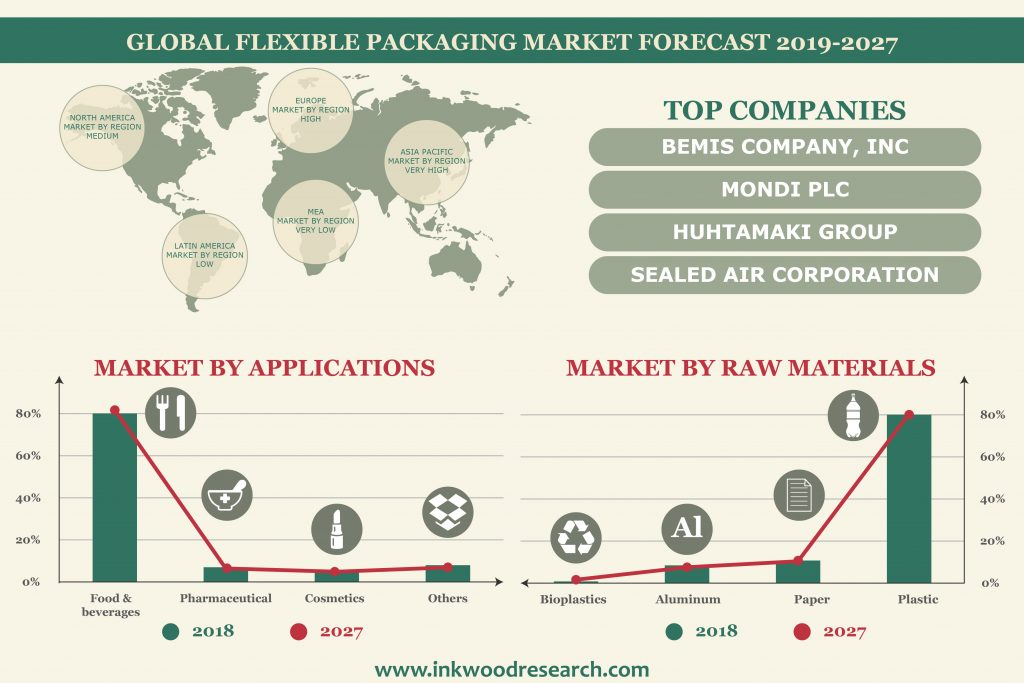 Flexible Packaging Market