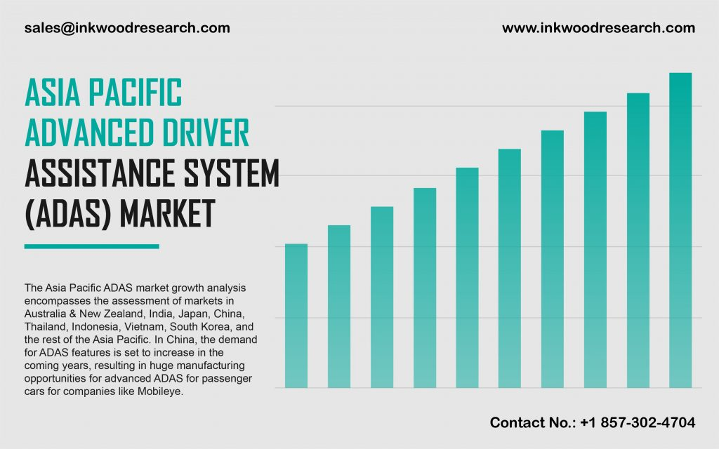 ASIA PACIFIC ADVANCED DRIVER ASSISTANCE SYSTEM (ADAS) MARKET