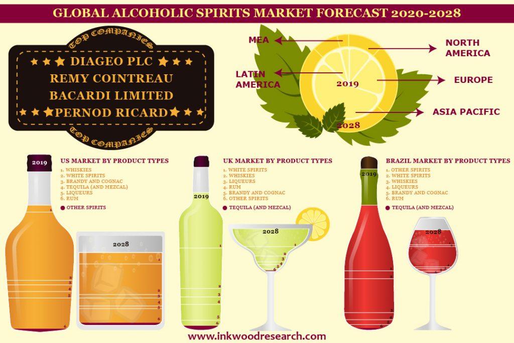 Alcoholic Spirit Market Forecast 2020-2028
