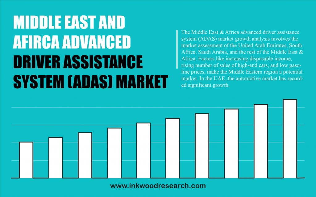 MIDDLE EAST and AFRICA ADVANCED DRIVER ASSISTANCE SYSTEM (ADAS) MARKET