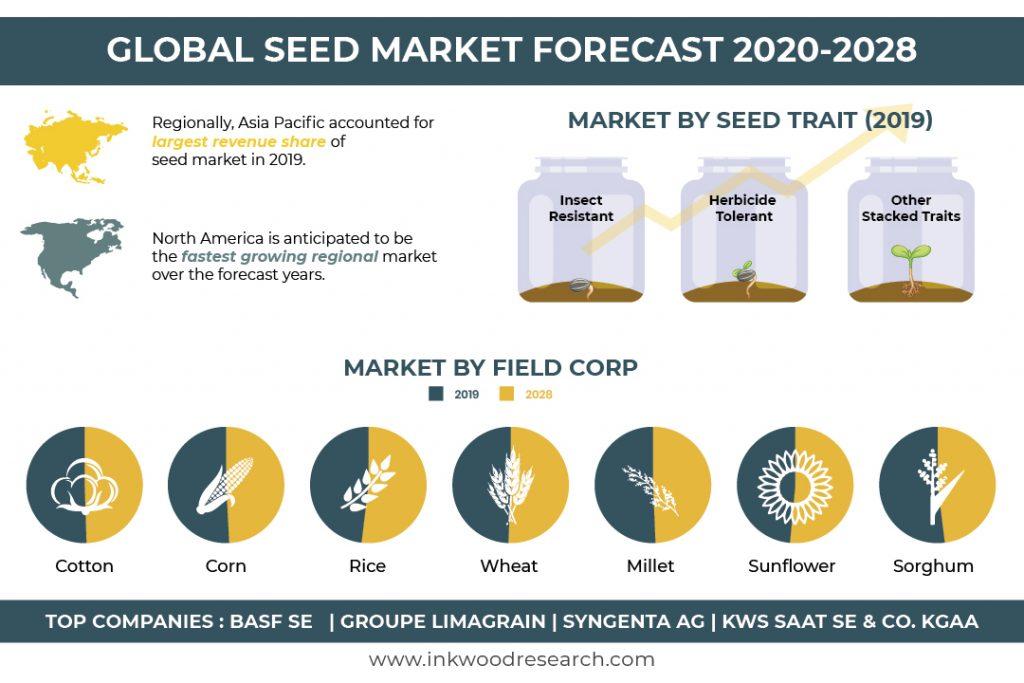 Global Seed Market