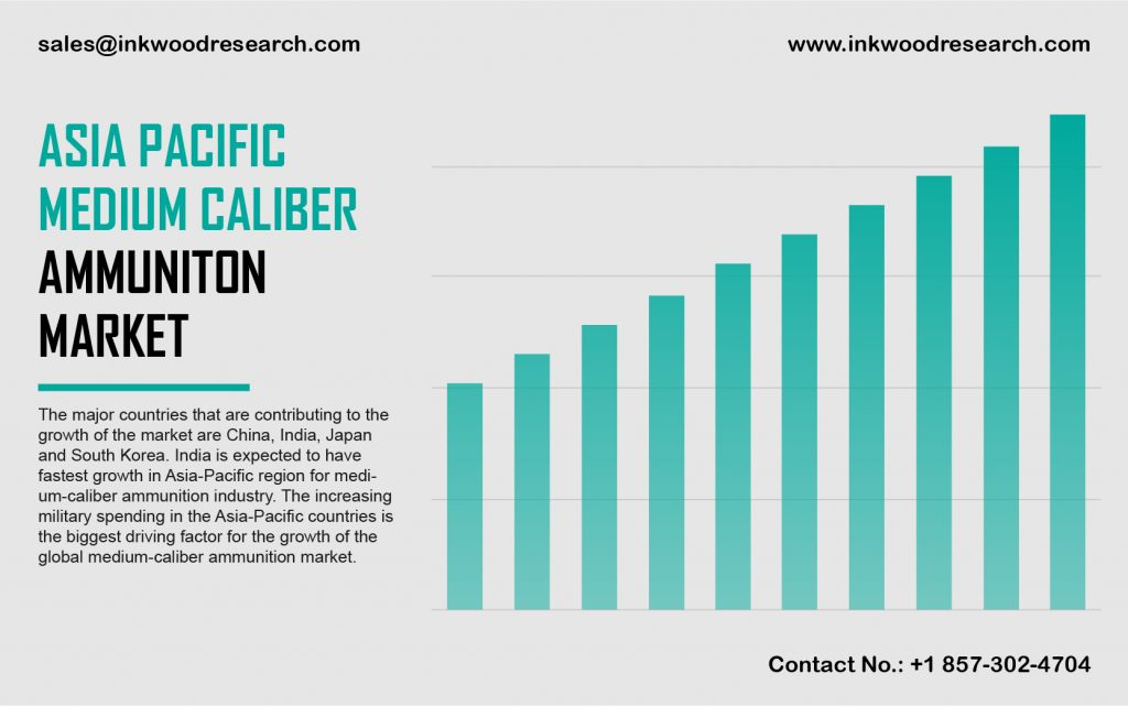 Asia Pacific Medium Caliber Ammunition Market