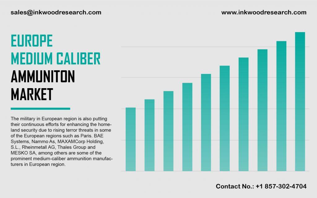 Europe Medium Caliber Ammunition Market