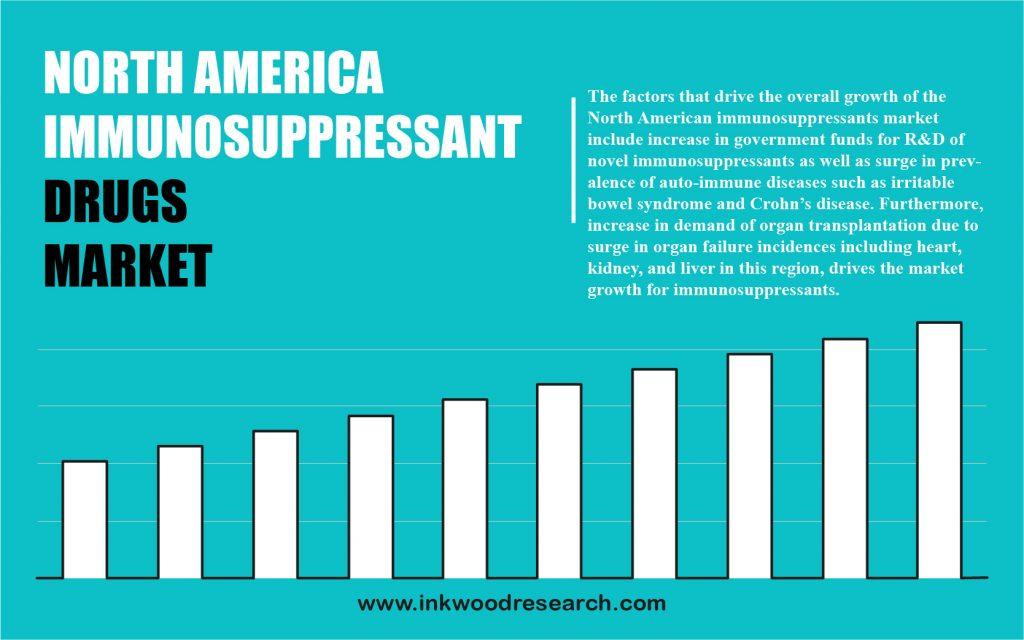 North America Immunosuppressant Drugs Market