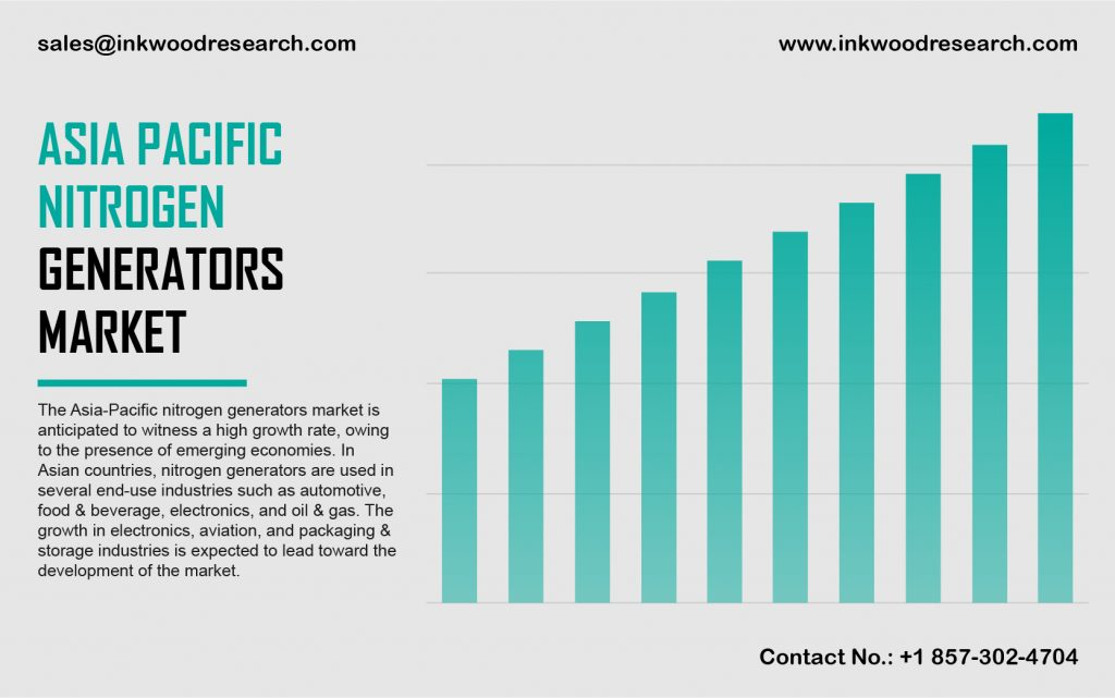 Asia Pacific Nitrogen Generators Market