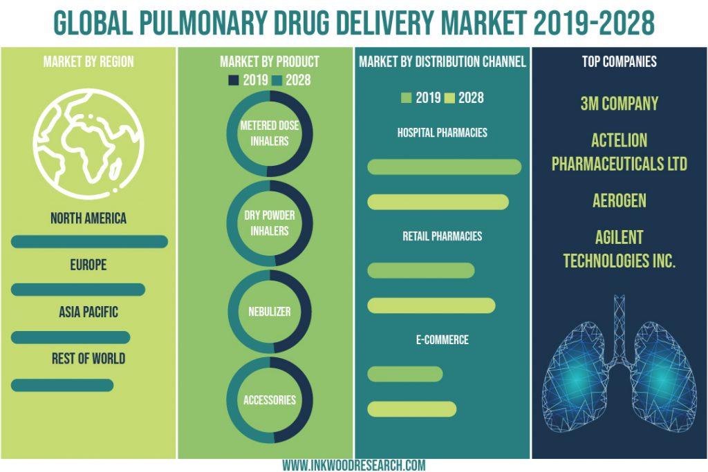 global-pulmonary-drug-delivery-market