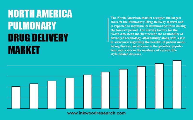 north-america-pulmonary-drug-delivery-market