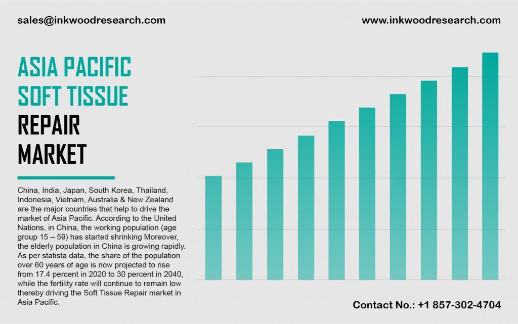 asia pacific soft tissue repair market