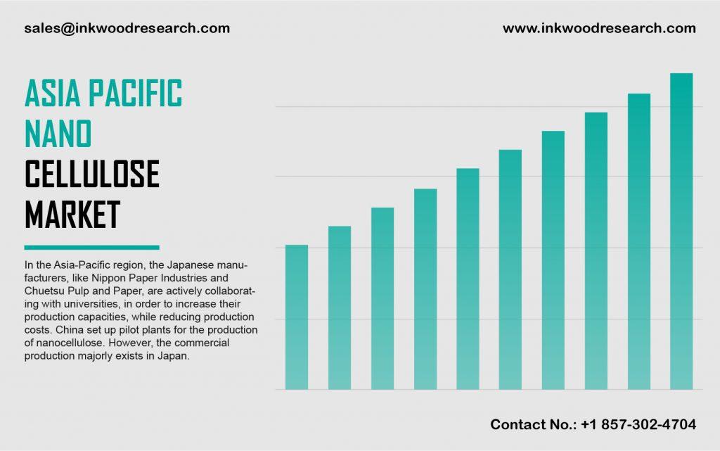 asia-pacific-nano-cellulose-market