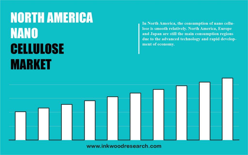 north-america-nano-cellulose-market
