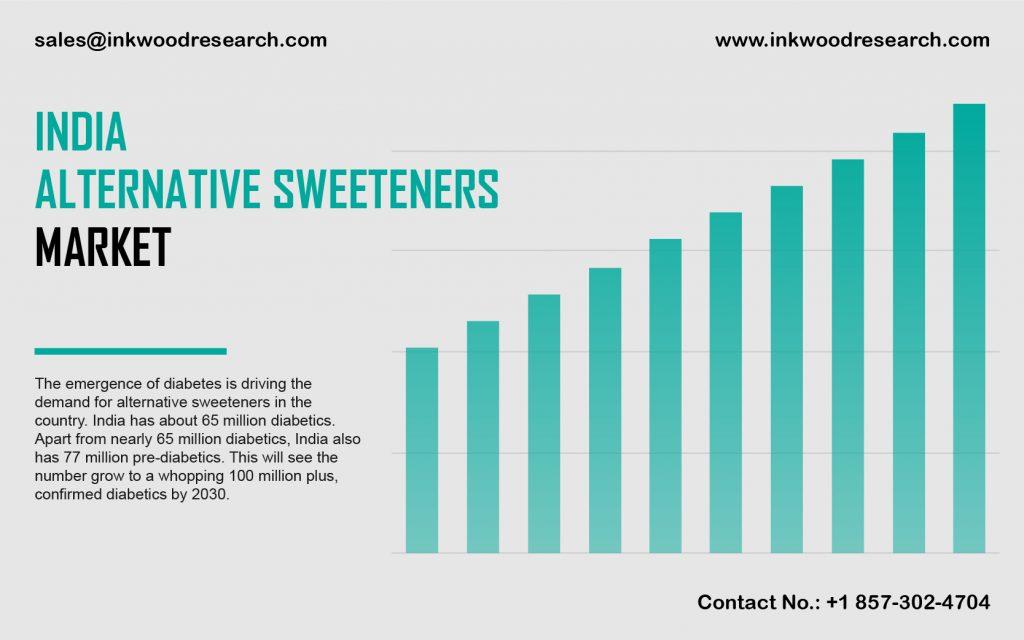 india-alternative-sweeteners-market