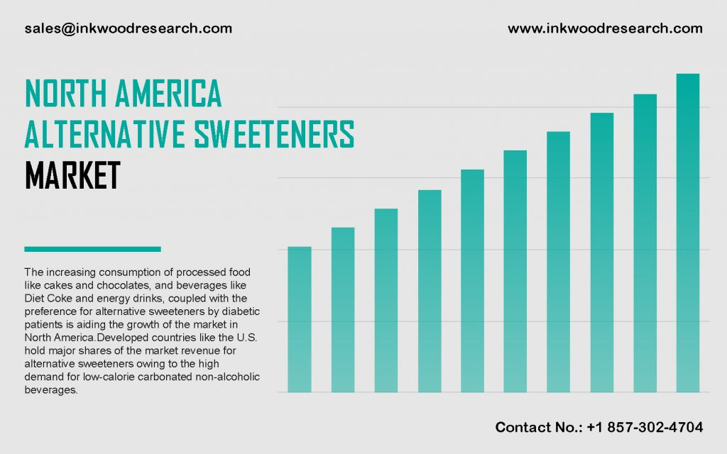 north-america-alternative-sweeteners-market