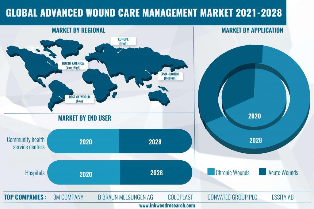 advanced-wound-care-management-market