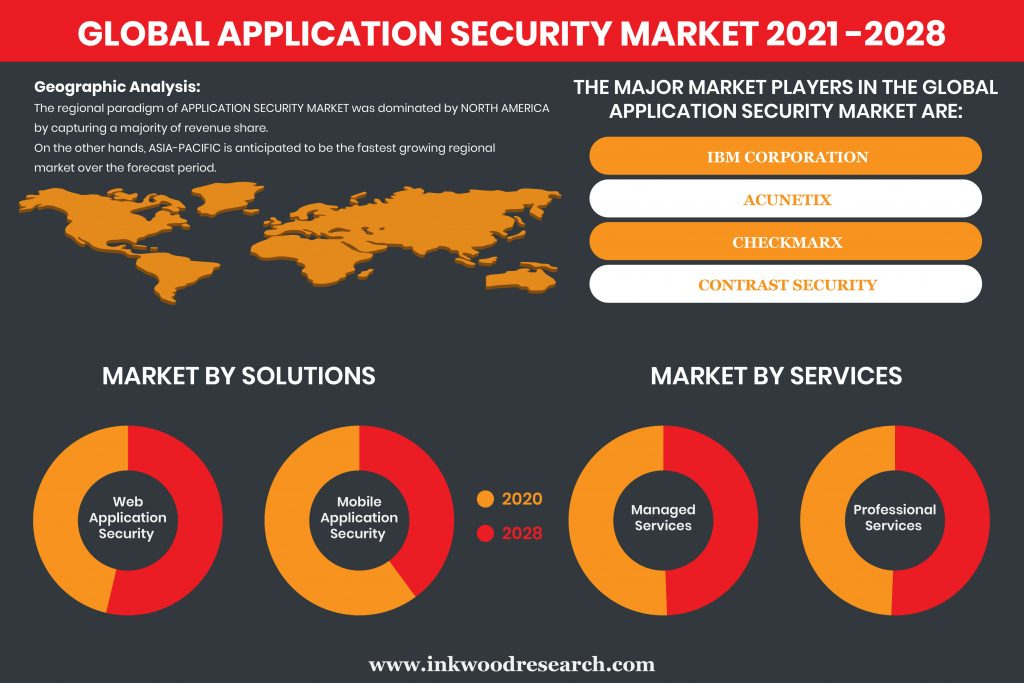 application-security-market
