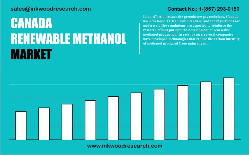 canada-renewable-methanol-market