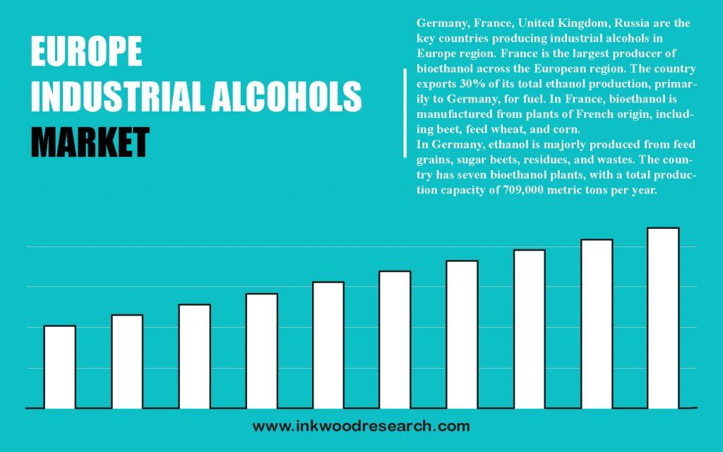 europe-industrial-alcohols-market