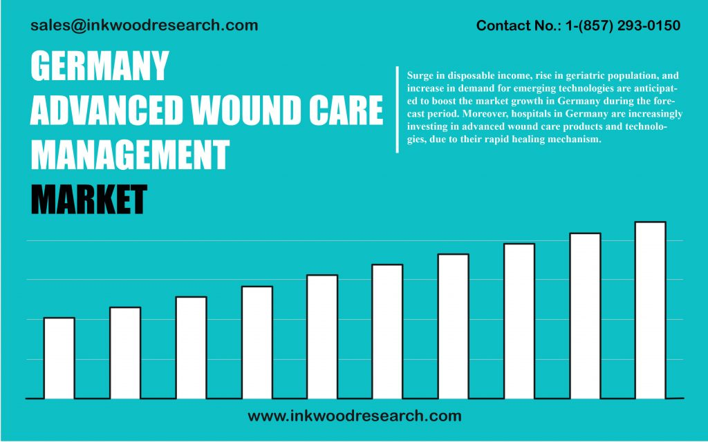 germany-advanced-wound-care-management