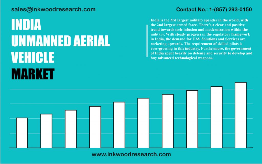 india-unmanned-aerial-vehicle-market