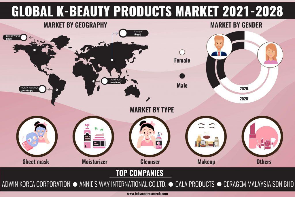 k-beauty-products-market
