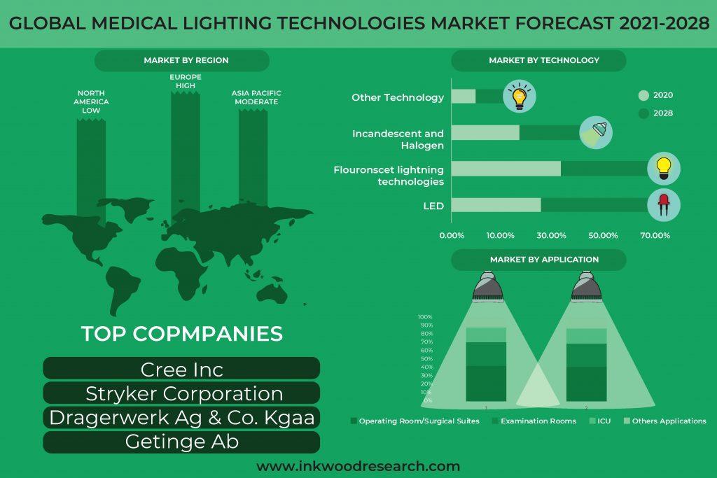 medical-lighting-technologies-market