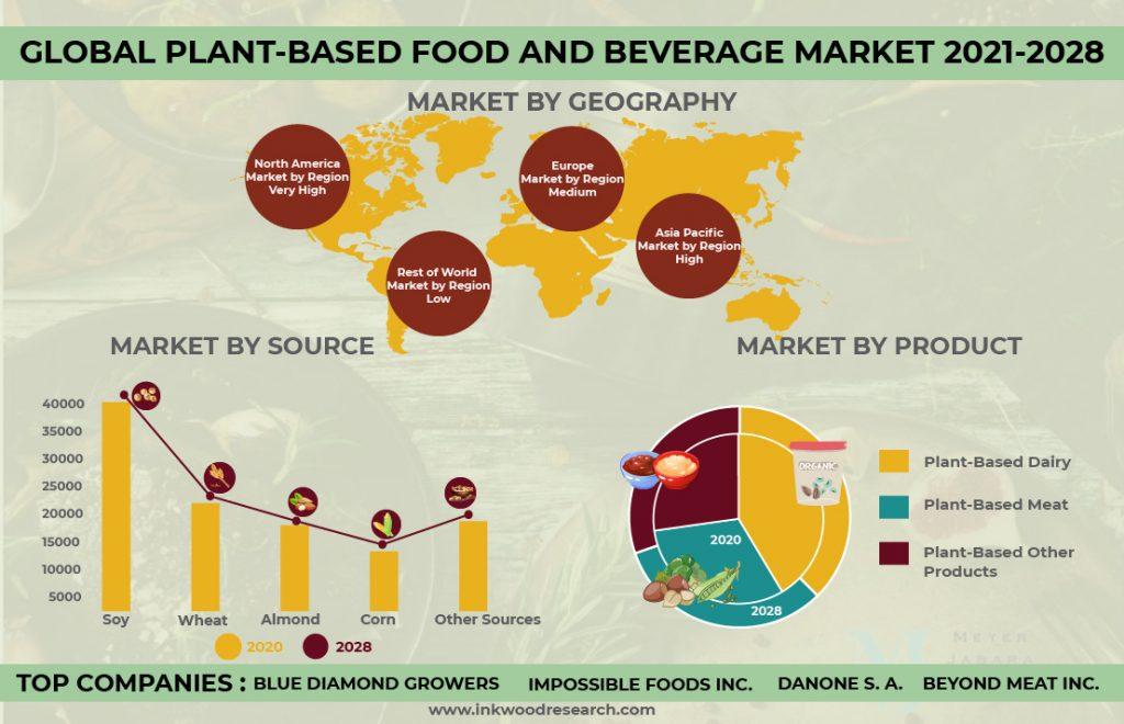 plant-based-food-and-beverage-market