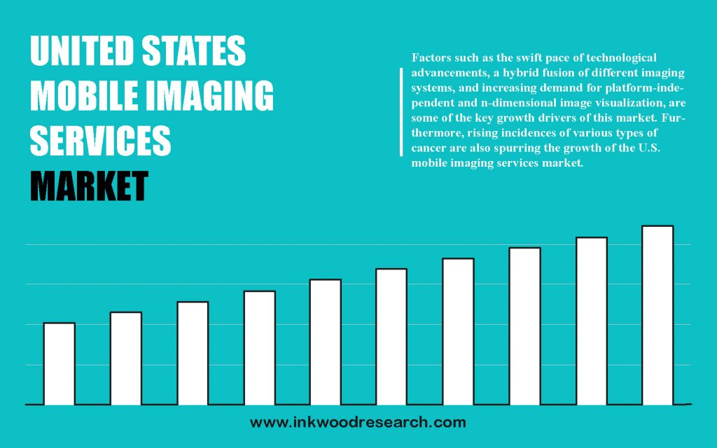 united-states-mobile-imaging-services-market