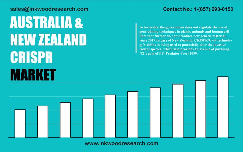 australia-and-new-zealand-crispr-market