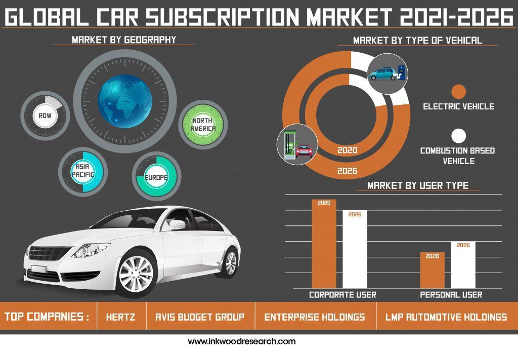 car-subscription-market