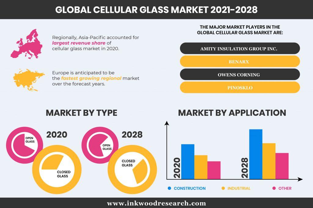 cellular-glass-market