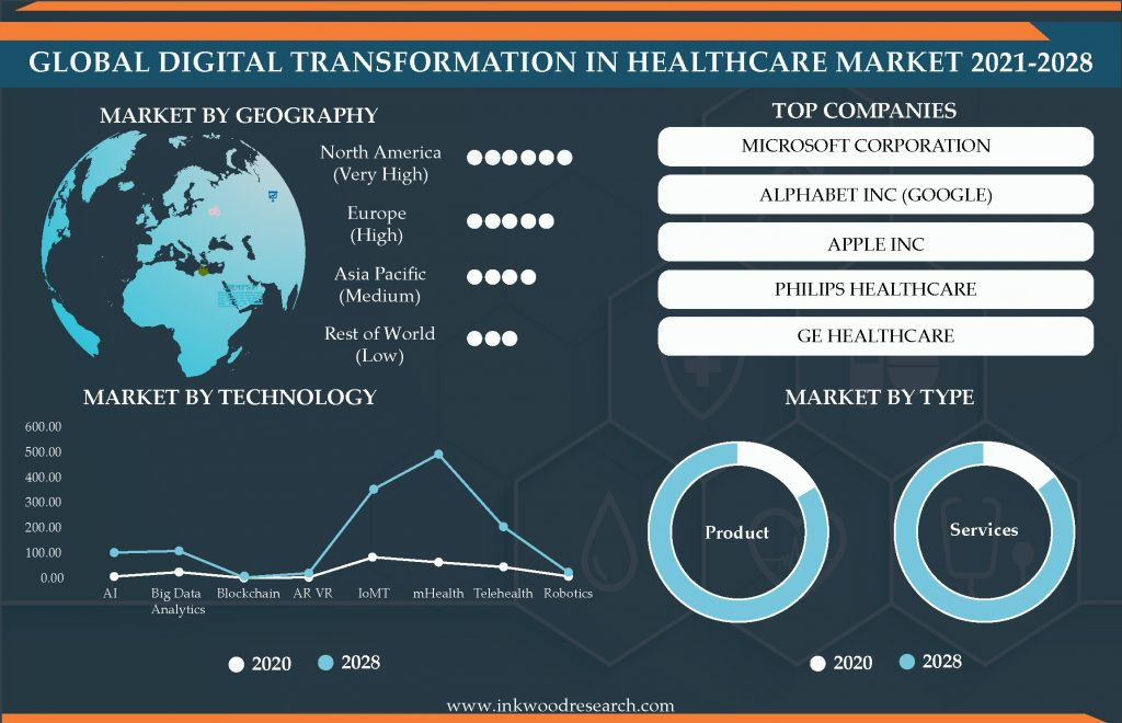digital-transformation-in-healthcare-market