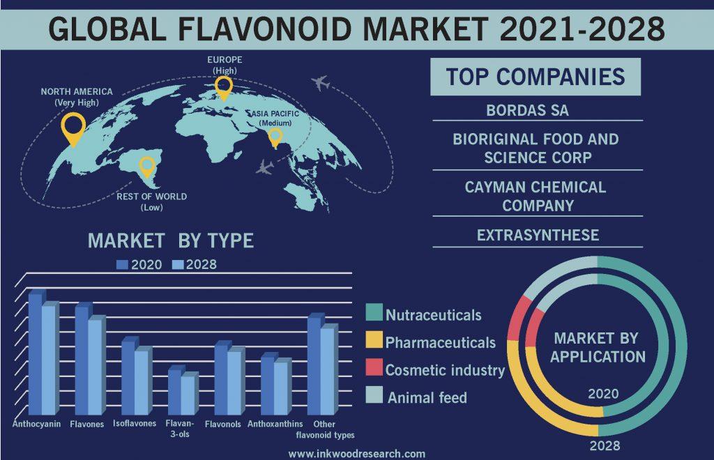 flavonoid-market