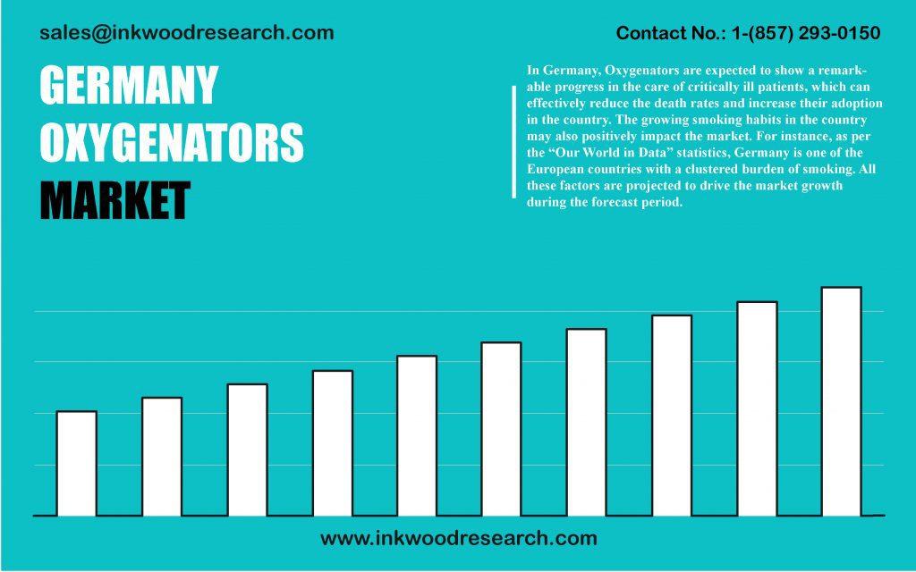germany-oxygenators-market