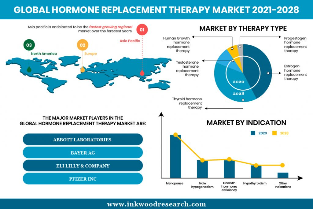 hormone-replacement-therapy-market