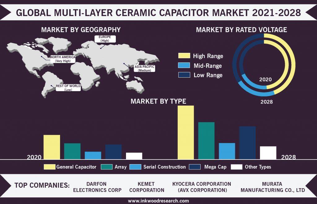 multi-layer-ceramic-capacitor-market