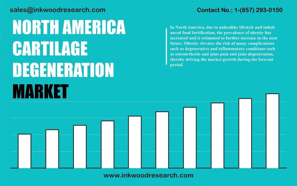 north-america-cartilage-degeneration-market