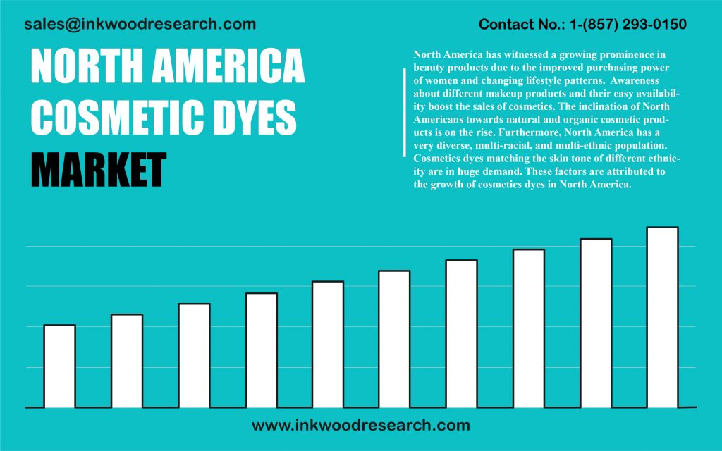 north-america-cosmetic-dyes-market