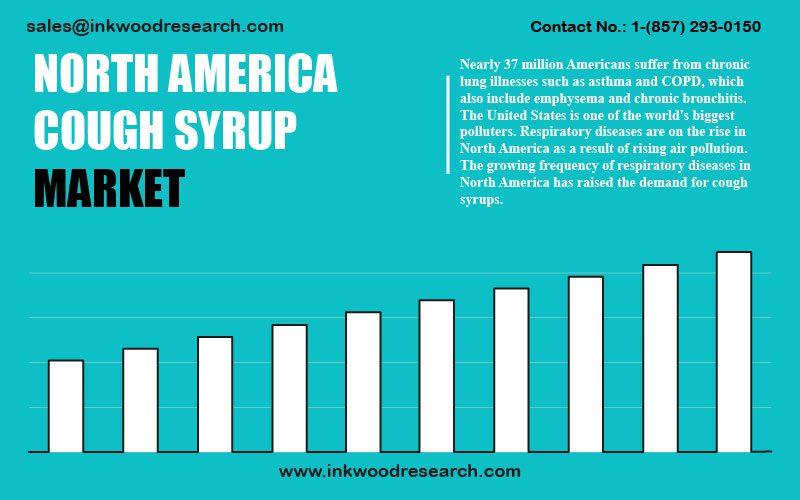 north-america-cough-syrup-market