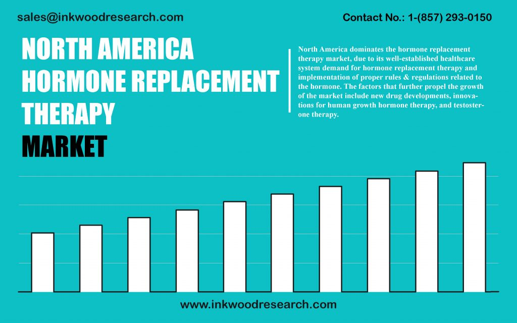 north-america-hormone-replacement-therapy-market