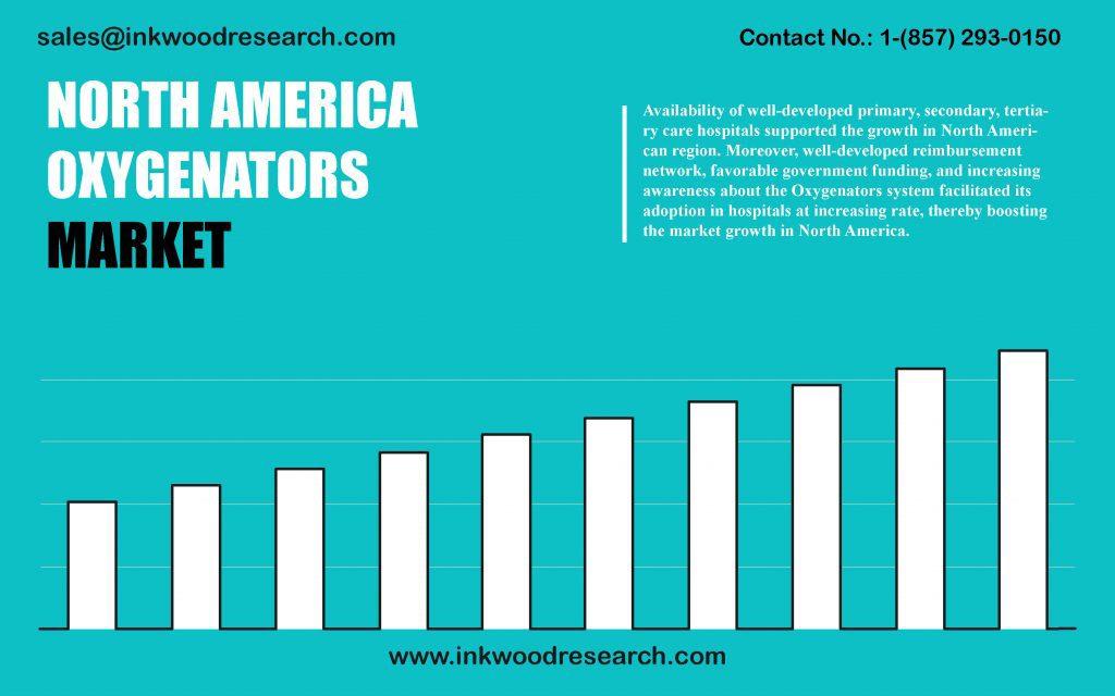 north-america-oxygenators-market