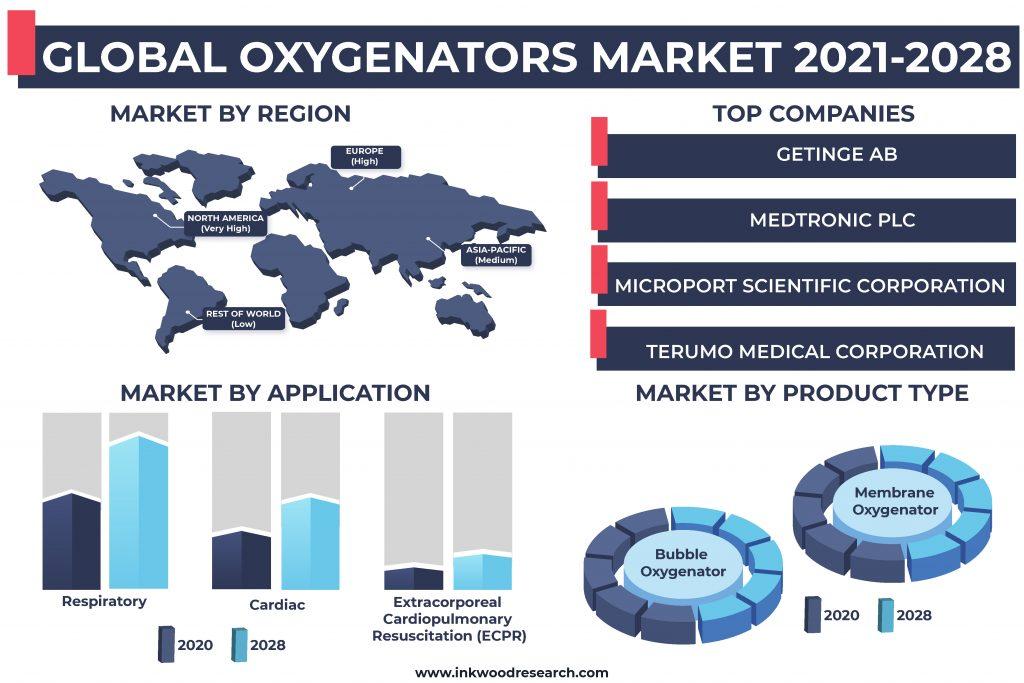 oxygenators-market