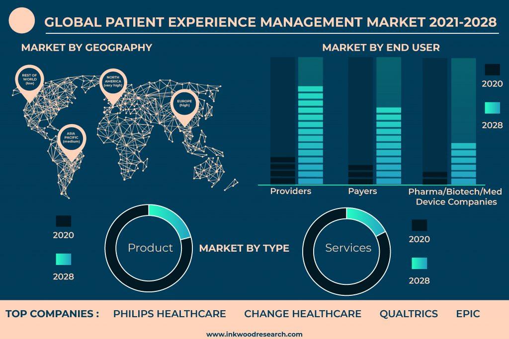 patient-experience-management-market